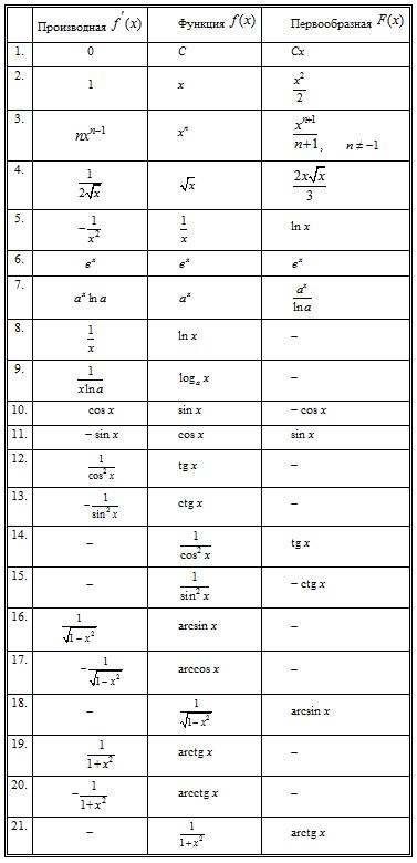 таблица производных-первообразных рисунком