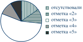 ОГЭ по математике класс Демонстрационный вариант  Результаты контрольной работы по математике