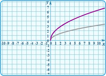 график на миллиметровка в excel