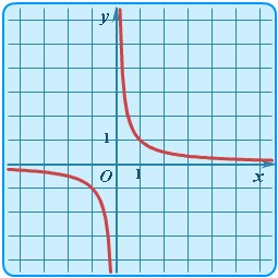 график обратной пропорциональности ...: mathematichka.ru/school/functions/Function_Graph_Table.html